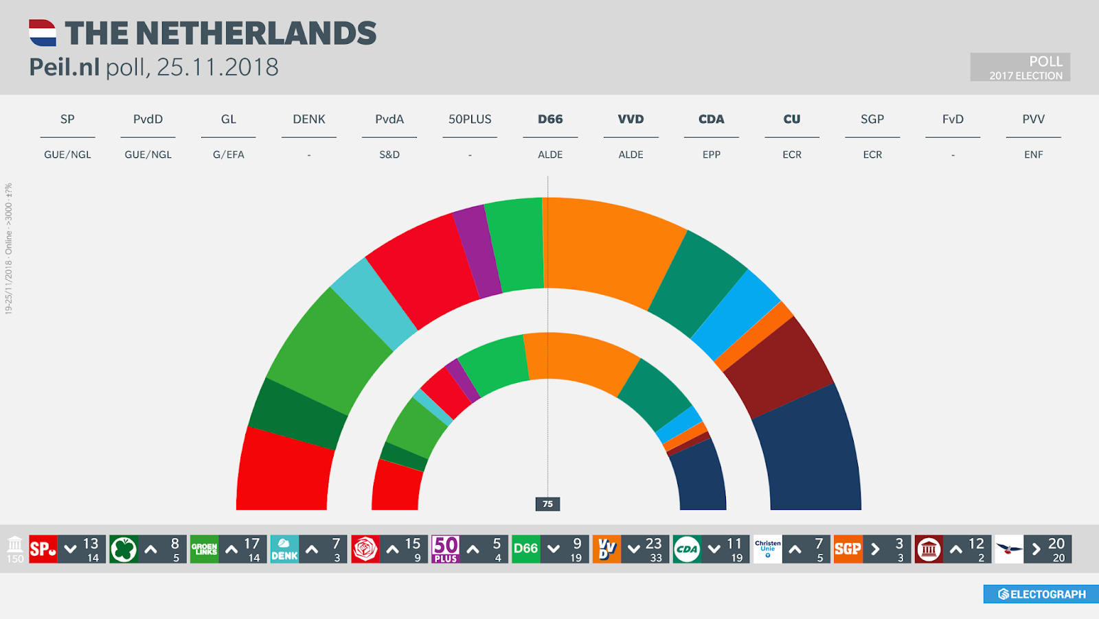 THE NETHERLANDS: Peil.nl poll chart, 25 November 2018