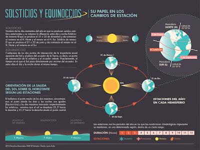 https://i0.wp.com/www.elcielolatierrayyo.com/wp-content/uploads/2015/09/Solsticios-y-Equinoccios-Astrologia-Uruguay-Punta-del-Este-Online.jpg?resize=1500%2C1124