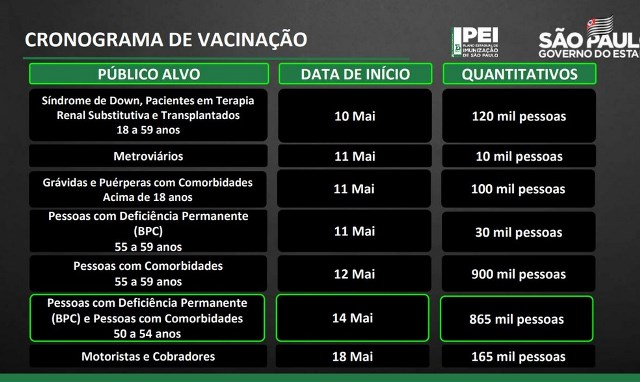 São Paulo anuncia vacinação de pessoas de 50 a 54 anos com comorbidades ou deficiência permanente a partir de 14 de maio