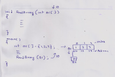 Passing Array to function  C Language