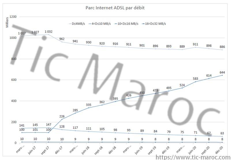 Parc Internet ADSL par debit
