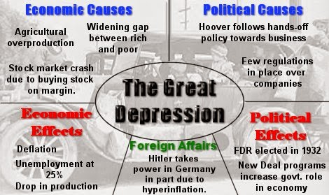 Causes of the Great Depression ~ MY FREE SCHOOL TANZANIA