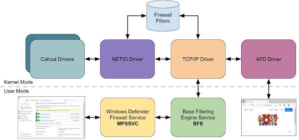 Understanding Network Access in Windows AppContainers