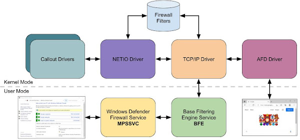 Architectural diagram of the built-in Windows Firewall. Showing a separation between user components (MPSSVC, BFE) and the kernel components (AFD, TCP/IP, NETIO and Callout Drivers)