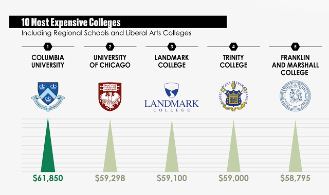 The Top 100 Colleges Ranked by Tuition Costs