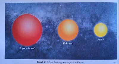 saiz bintang secara perbandingan