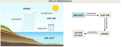 hidrosfer siklus pendek