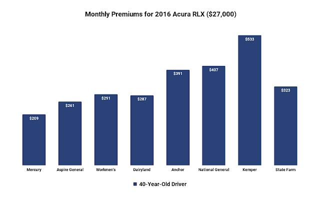 acura rlx car insurance cost