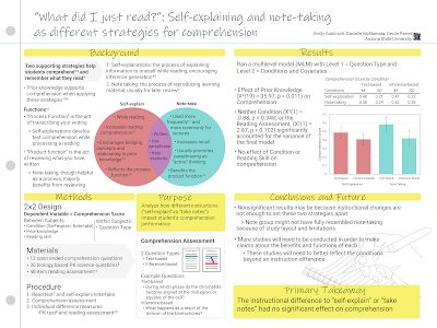 """Poster titled, """"""""What did I just read?"""": Self-explaining and note-taking as different strategies for comprehension"""" with colours in figures made the same."""