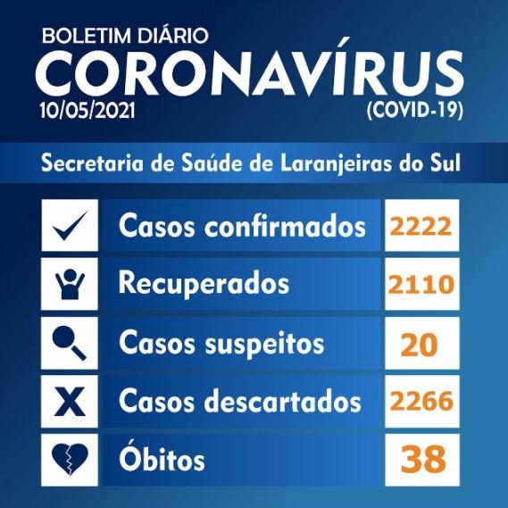 Covid-19: Laranjeiras registrou 17 novos casos