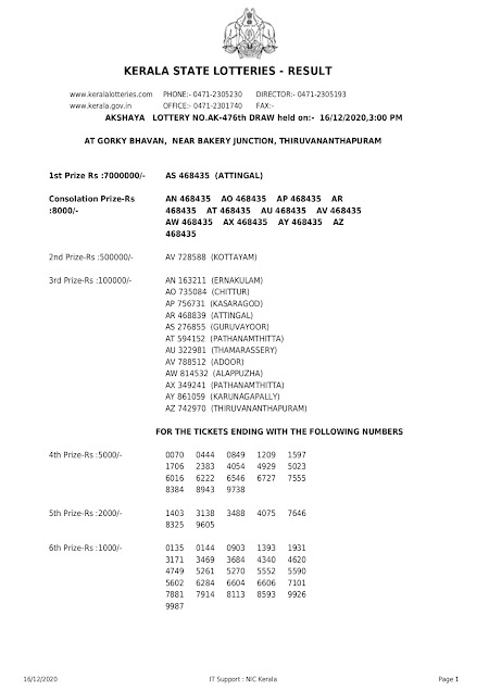 KERALA LOTTERY OFFICIAL RESULT DATEC ON AKSHAYA AK-476 16.12.2020 PART-1