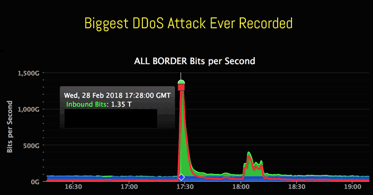 Biggest-Ever DDoS Attack (1 35 Tbs) Hits Github Website