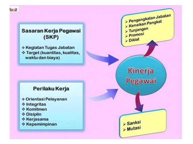 Aplikasi SKP Format Excel  Sesuai landasan Peraturan BKN