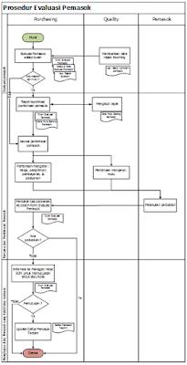 Contoh Prosedur Evaluasi Pemasok Di Divisi Purchasing