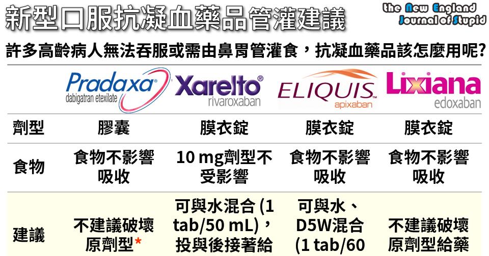 [臨床藥學] 新型口服抗凝血藥品管灌給藥建議 (Administration Guides of Oral Anticoagulants in Patients Unable to Swallow) - NEJS