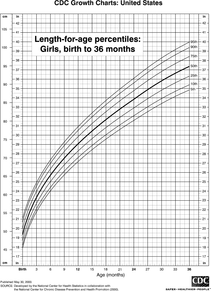 Baby Growth Chart Height (Girl) ~ Daily Info Of Parenthood