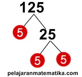 Pohon Faktor-Faktorisasi prima dari 125