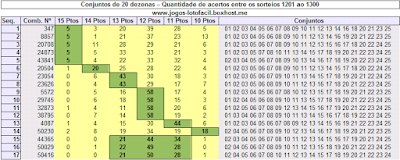 Tabela com grupos de 20 dezenas que mais foram sorteadas