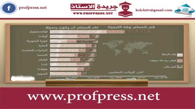 فيديو توضيحي لأجور رجال التعليم في العالم. فوارق صارخة...
