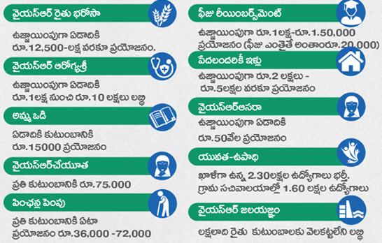 AP Government Schemes 2019 List (ఆంధ్ర ప్రదేశ్ సంక్షేమ పథకాలు)