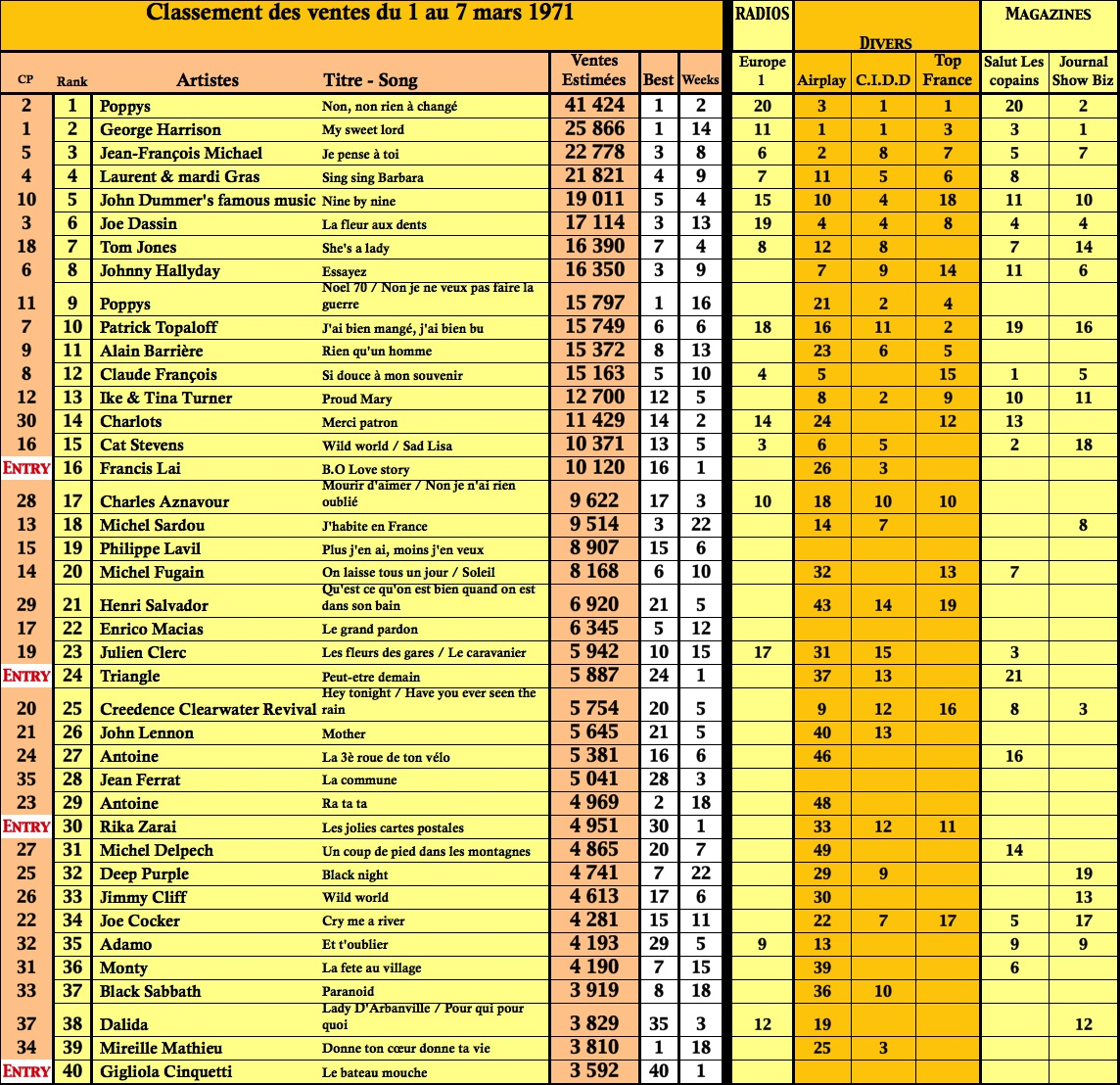 charts singles top 50 en france 7 mar 1971. Black Bedroom Furniture Sets. Home Design Ideas