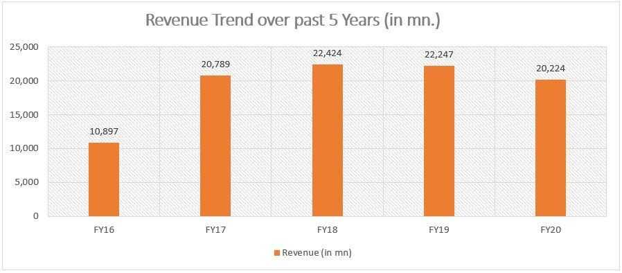 Revenue Growth Trend - Natco Pharma
