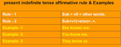 present indefinite tense affirmative rule & Examples