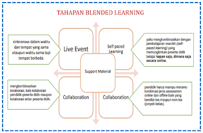 tahapan blended learning