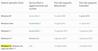 tempo supporto windows 7 e 10