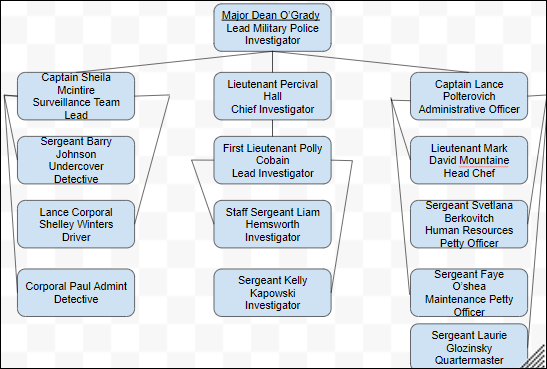 Military Police Organization Chart