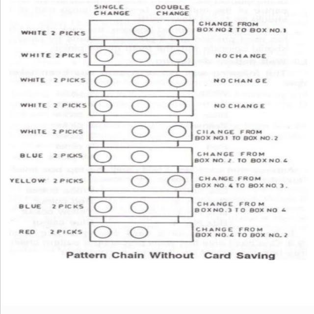 dropbox mechanism,Pattern chain without card saving