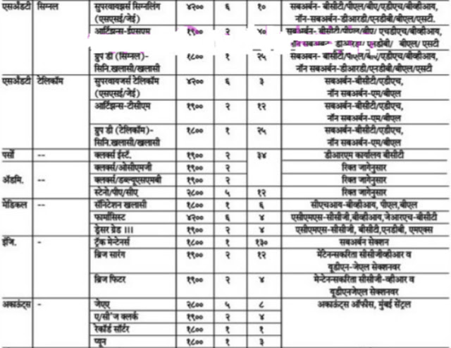 Western Railway Recruitment Notification
