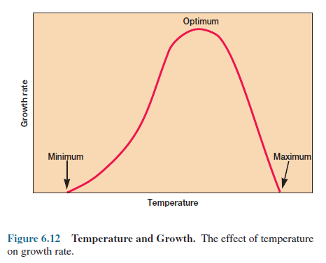 Temperature and Growth