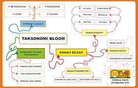 Taksonomi Kognitif, Afektif dan Psikomotorik Untk Perencanaan Tes dan Non Tes