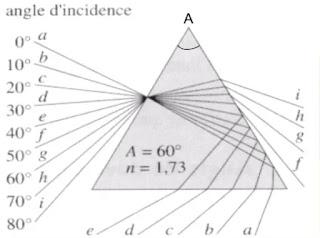 Conditions d'émergence d'un rayon du prisme