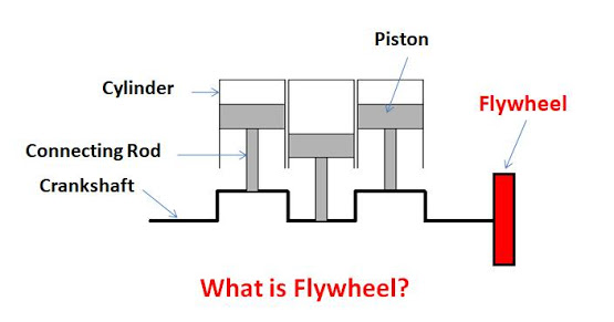 What is Flywheel and How it Works