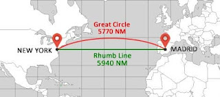 What is the Rhumb line?