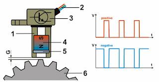 Memahami cara Kerja dan Memeriksa Crank shaft Sensor