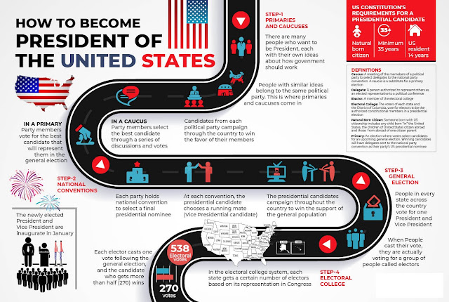 Infographics on How to become President of the United states of America