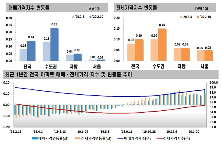 2020년 2월 둘째 주 아파트 가격동향, 매매 0.14% 상승, 전세 0.10% 상승