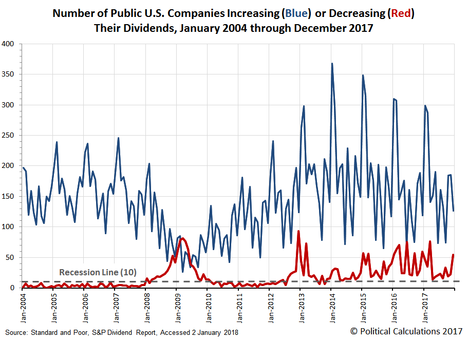 Number of Public U.S. Companies Increasing or Decreasing Dividends in Each Month from  January 2004 through December 2017