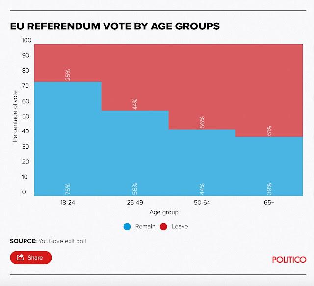Grupos etarios en el referéndum sobre el Brexit