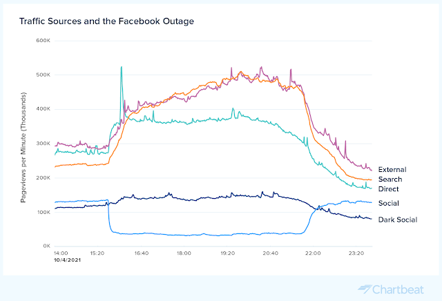 Traffic sources and the October 2021 Facebook outage