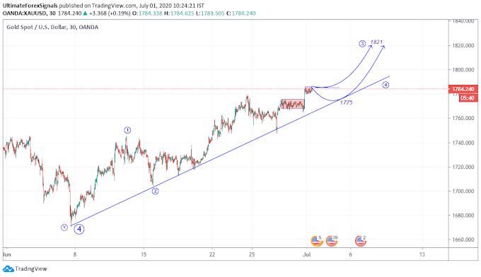 Gold Elliott Wave Analysis - Supply & Demand