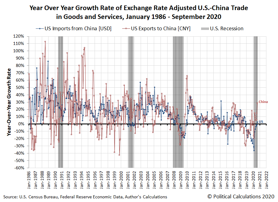 Year Over Year Growth Rate of Exchange Rate Adjusted U.S.-China Trade in Goods and Services, January 1986 - September 2020