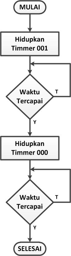 Instruksi Timer Plc Omron Aplikasi Lampu Berkedip Tptumetro