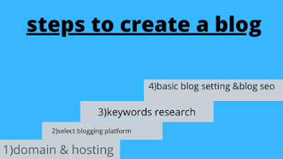 steps-to-create-a-blog