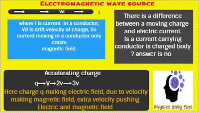 electromagnetic wave,electromagnetic wave source