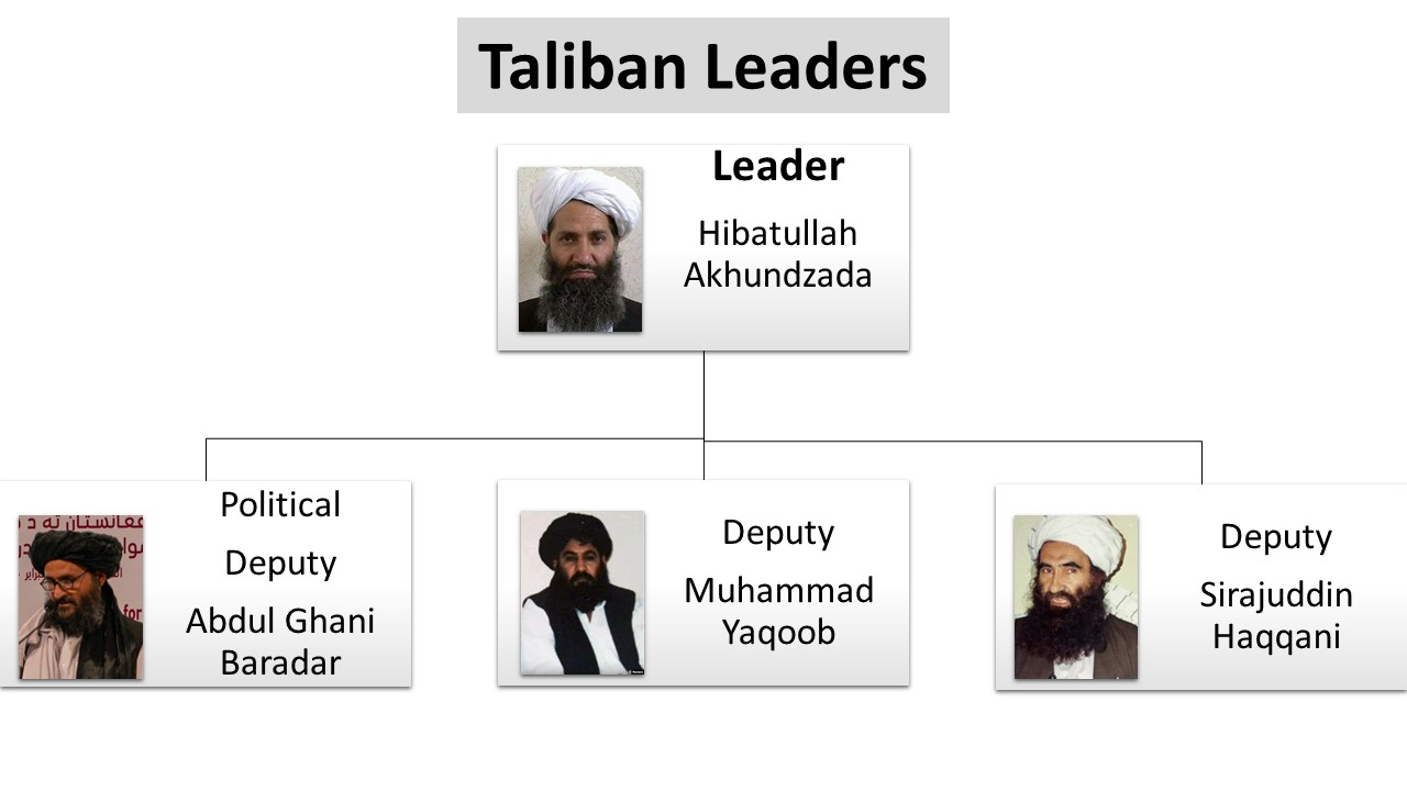 New leader of the Taliban is