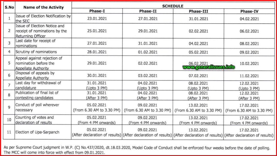 Ap panchayithi elections schedule